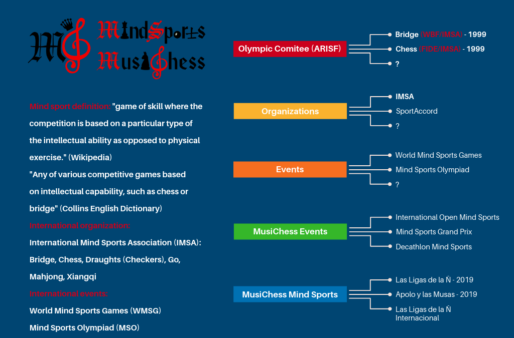 MusiChess: Music, Dance & Mind Sports